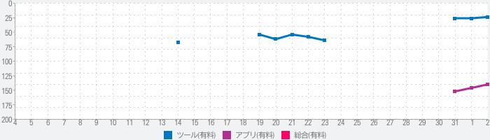AppMgr Pro III (App 2 SD) 日本語版のランキング推移