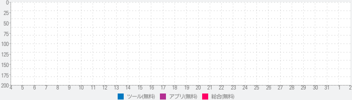 File Manager: file master, booster& power cleanのランキング推移