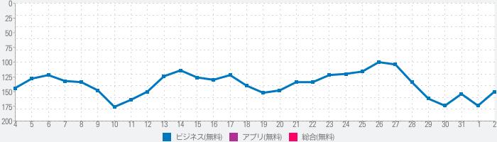 メトロキャッシュアンドキャリージャパンのランキング推移