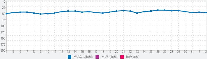アイコン 作成 アプリ 無料 日本語 - ロゴ作成 アプリのランキング推移