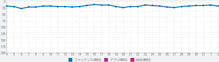 三井住友銀行アプリのランキング推移
