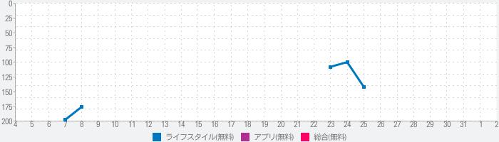 大田区防災アプリのランキング推移