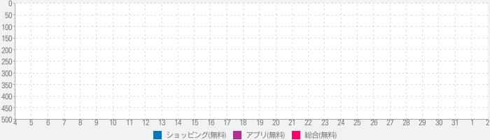 미스할인 – 최저가, 공동구매앱, 생활쇼핑, 소셜커머스, 특가이벤트のランキング推移