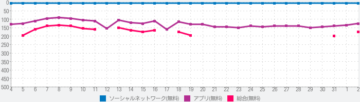 BIGO LIVE(ビゴ ライブ) ‐ SNS系ライブ配信アプリのランキング推移