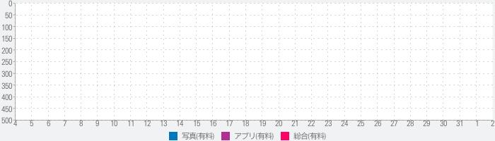 PICTAIL  -  ピンクレディのランキング推移