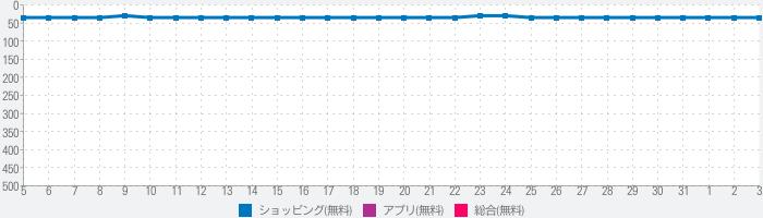 BUYMA(バイマ) - 海外ファッション通販アプリ 日本語であんしん取引 保証も充実のランキング推移