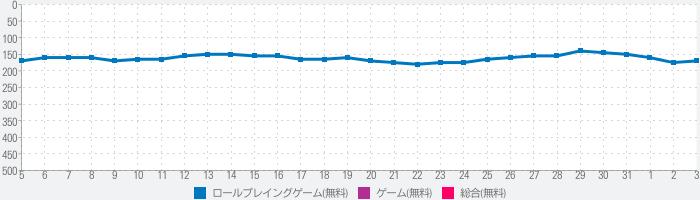 ダンまち〜メモリア・フレーゼ〜のランキング推移