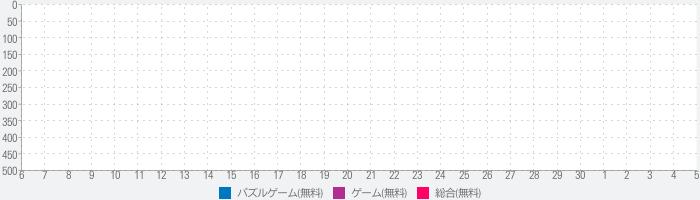 デッド2048 - 街づくりタワーバトル日本語版のランキング推移