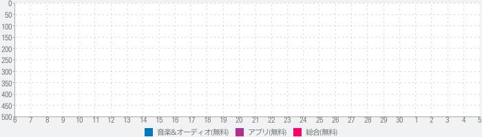 네이버 뮤직 - Naver Musicのランキング推移