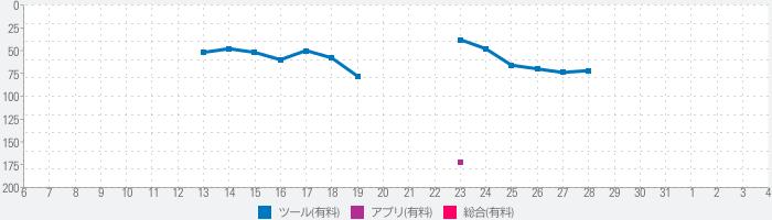 ComittoNxN(コミック&青空文庫ビュアー)のランキング推移