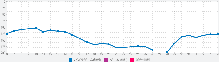 Pull Him Outのランキング推移
