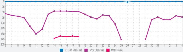 CamCard:名刺管理•日本語他16言語対応のランキング推移