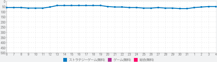 State of Survival: ゾンビホラー RPG ゲームのランキング推移