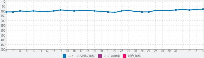 日本ニュースのランキング推移