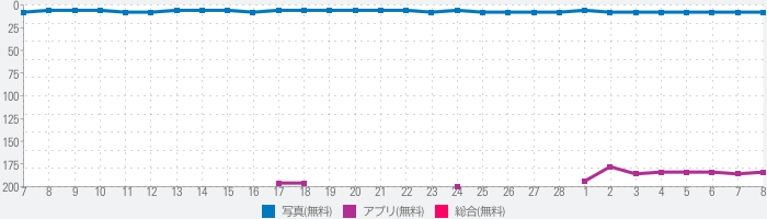 InShot - 動画編集&動画作成&動画加工のランキング推移