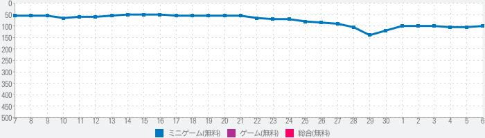 映画館マネージャー (Box Office Tycoon)のランキング推移