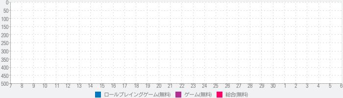 異世界ミニマムクラッシュ ~ゲンテイジャンケンRPG~のランキング推移