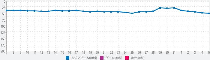 [777Real]パチスロ真・北斗無双のランキング推移