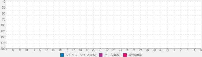 100日間のプリンセス◆もうひとつのイケメン王宮 恋愛ゲームのランキング推移