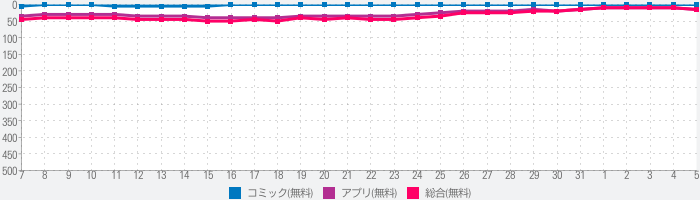 LINEマンガ - 無料で読める漫画がいっぱい!【漫画 無料】のランキング推移