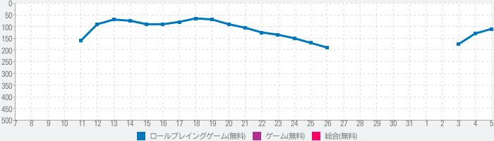 凍京NECRO<トウキョウ・ネクロ> SUICIDE MISSIONのランキング推移