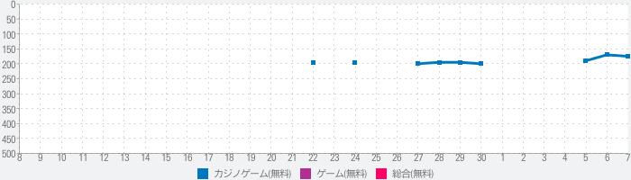 [グリパチ]バジリスク~甲賀忍法帖~II(パチスロゲーム)のランキング推移