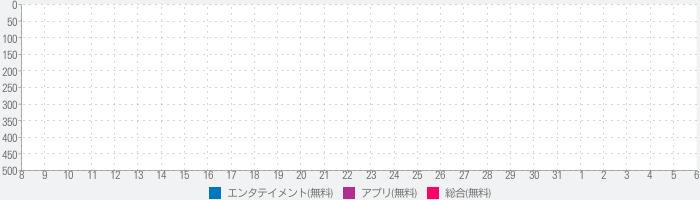 네이트 판 (공식 앱) : 오늘의 톡. 톡커들의 선택のランキング推移