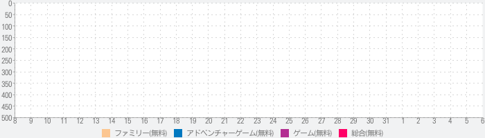 Sonic Forcesのランキング推移