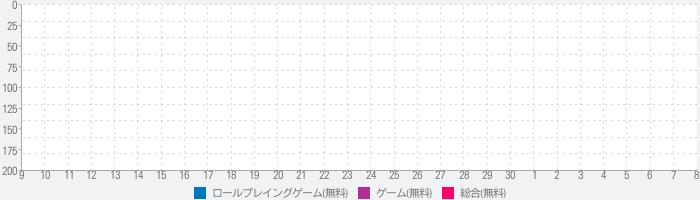 コズミックブレイク ソラの戦団【フルボイスRPG(ソラ戦)】のランキング推移