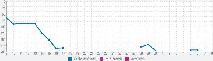 Haneda Airportのランキング推移