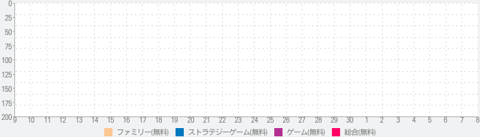 Bloons Adventure Time TDのランキング推移