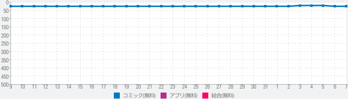 マンガほっと - 人気・名作マンガが毎日読める漫画アプリのランキング推移