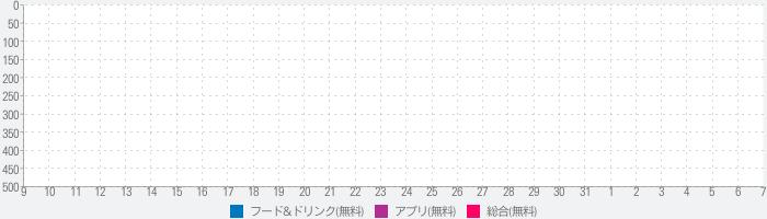 Zomato Book Liteのランキング推移