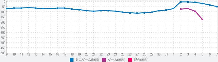 LINE POP2-ブラウン&コニーと爽快!ポップでかわいい大人気パズルゲームのランキング推移