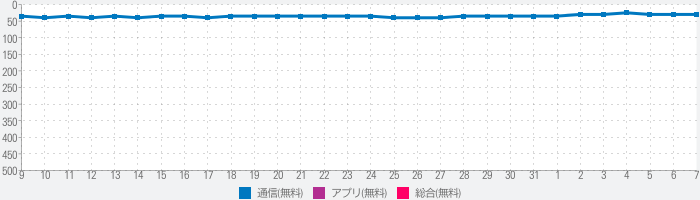 SoftBankメールのランキング推移