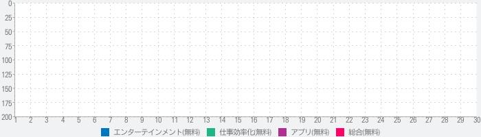 グラフ画像を簡単に作成できるアプリ -GraPho-のランキング推移