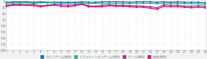 SLOTバジリスク~甲賀忍法帖~絆2のランキング推移