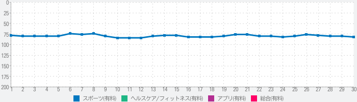 My Lift: Measure your strengthのランキング推移