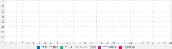 Supporters HDのランキング推移