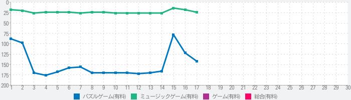 LUMINES パズル&ミュージックのランキング推移