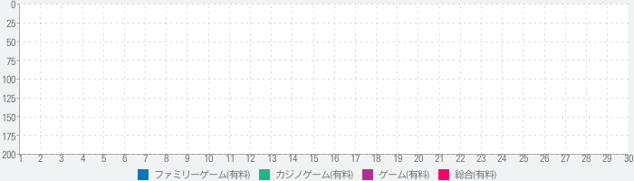 #TapRouletteのランキング推移