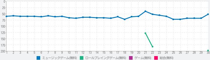 アイドルマスター ミリオンライブ! シアターデイズのランキング推移