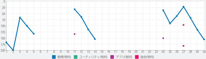 Kyokuフラッシュカードのランキング推移