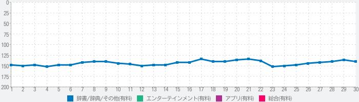 キネマ旬報映画データベース 2014のランキング推移