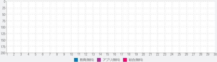 ITパスポート試験過去問題集無料版 【富士通FOM】のランキング推移