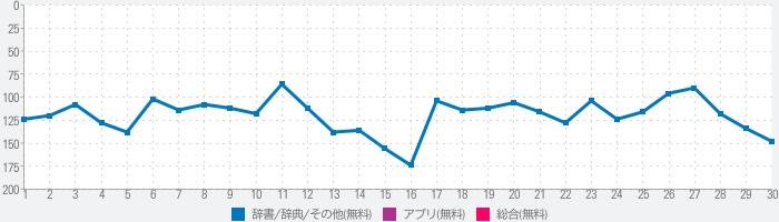 英語翻訳機-日本語英語音声翻訳アプリのランキング推移