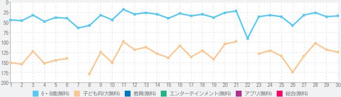 Rakuten ABCmouse-3歳からの英語知育アプリ-のランキング推移