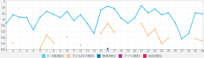 Central Hospital Storiesのランキング推移