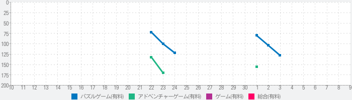 Mystery of Blackthorn Castleのランキング推移