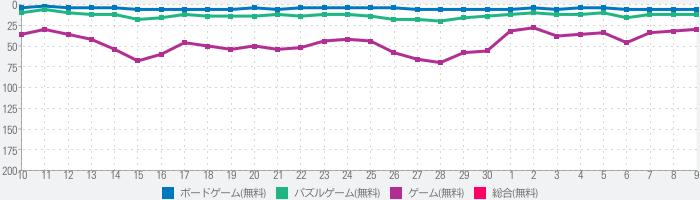 ナンプレ パズル - ナンプレ 人気ゲームのランキング推移
